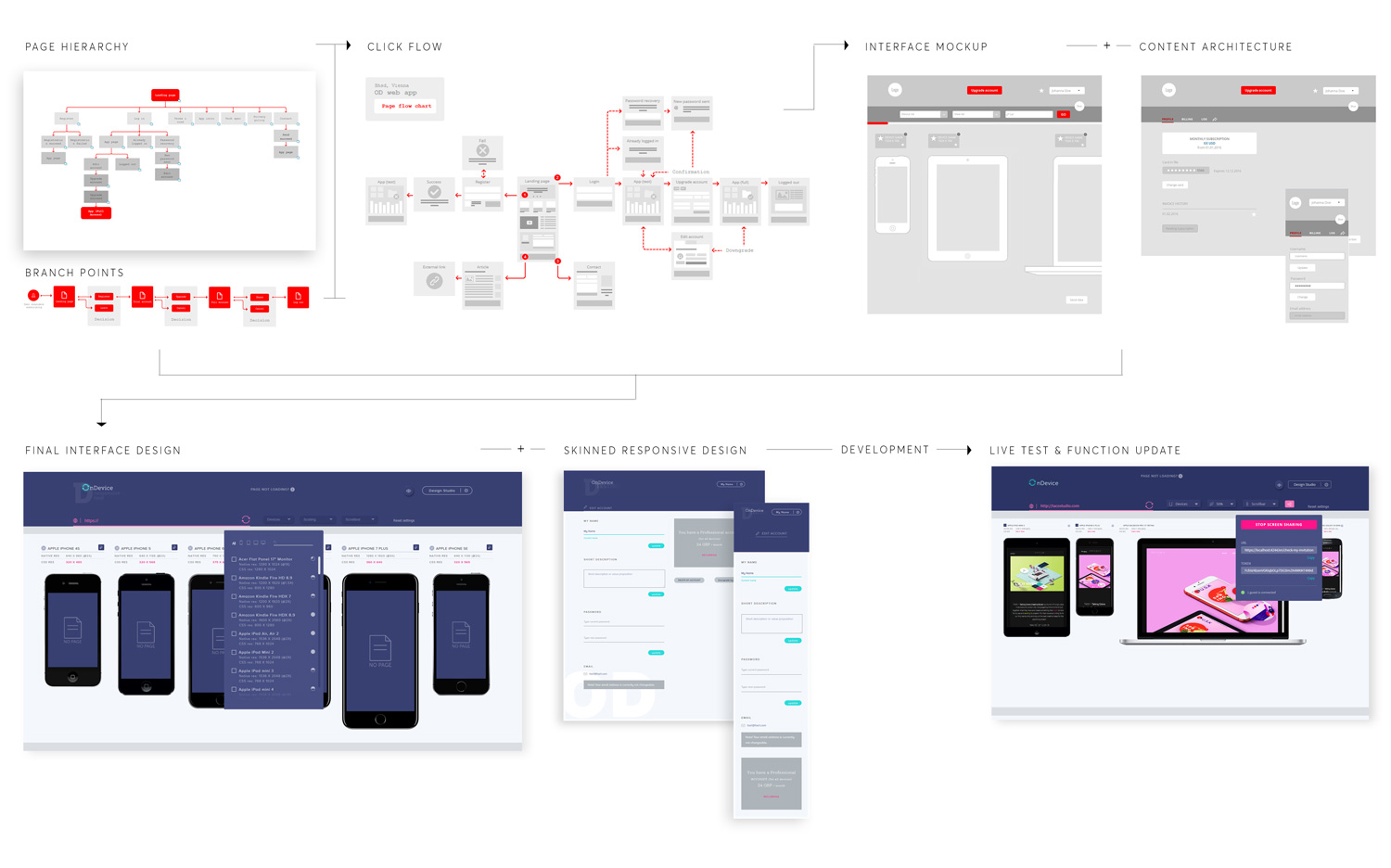 ondevice-app-development-phases