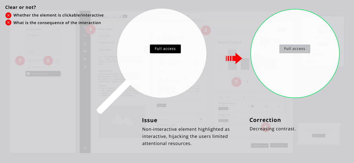 Interactive elements of design | UI Design Process